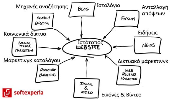 1website-planning_softexperia copy