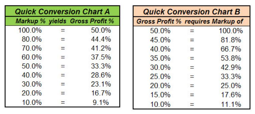 gross profit margin markup softexperia